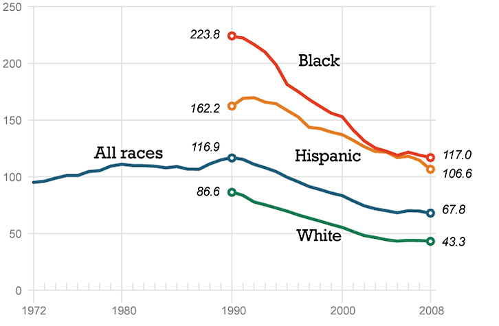 Teen pregnancy rates have declined significantly among all racial groups